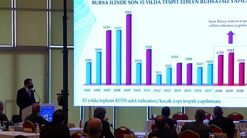 Bursa'da 15 yılda dikilen kaçak bina sayısı ürkütücü boyutlarda